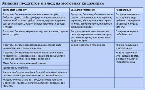 Влияние продуктов на моторику кишечника
