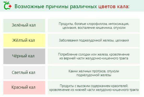 Возможные причины изменения цвета кала