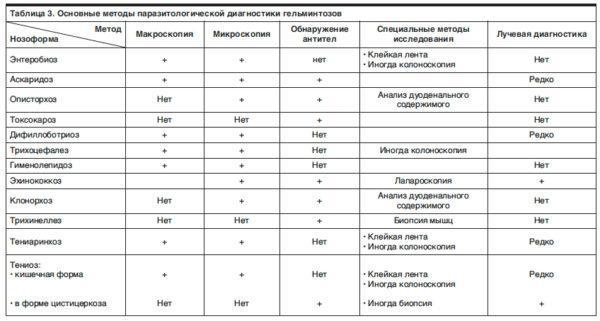 Диагностика, методы