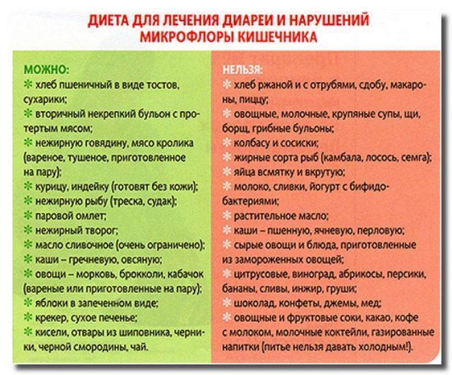 диеты для кишечника профилактика