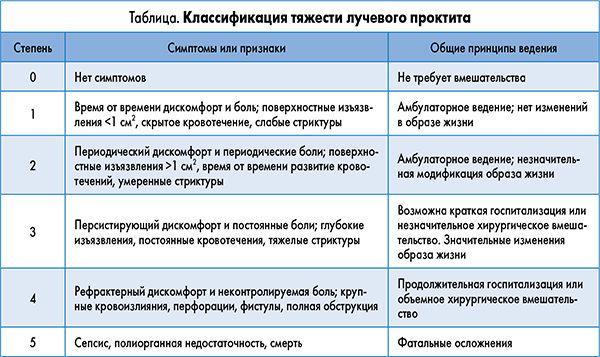 Классификация тяжести лучевого проктита