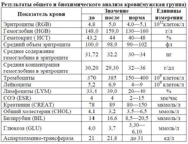 Норма биохимического анализа крови у мужчин