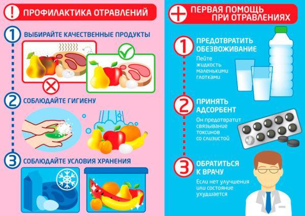 О профилактие отравлений и первой помощи