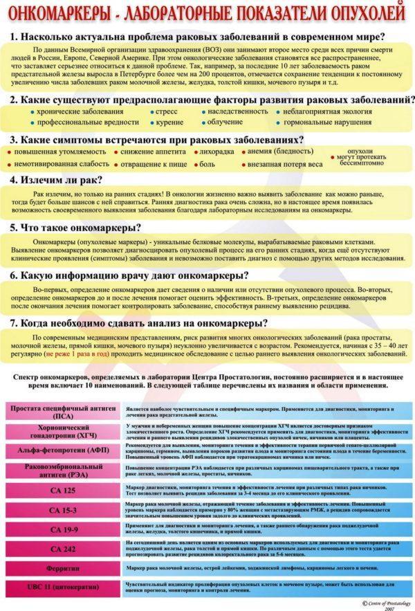 Онкомаркеры - лабораторные показатели опухолей