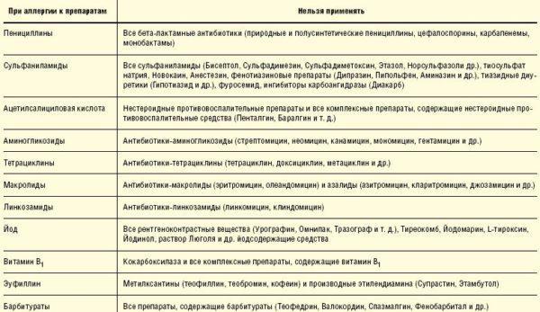 Перекрестные аллергенные свойства лекарств