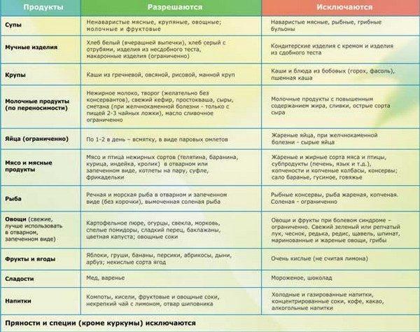 Питание при диффузных изменениях поджелудочной железы по типу липоматоза