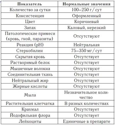 Показатели анализа кала