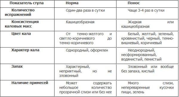 Показатели стула при поносе и норме