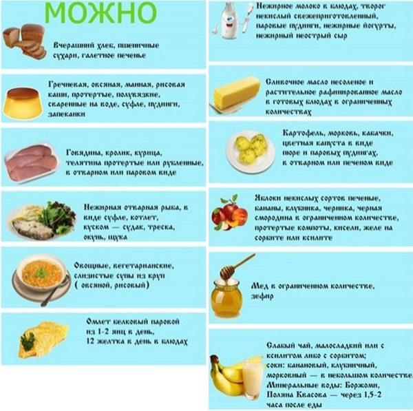 Полезные продукты при панкреатите и холецистите