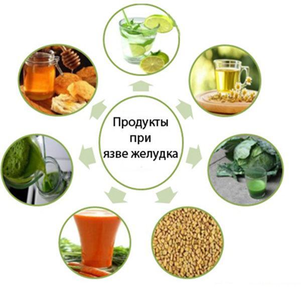 Полезные продукты при язве желудка