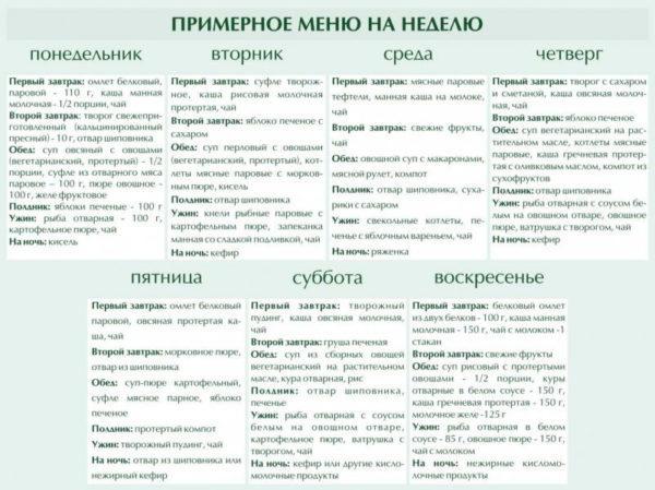 Примерное меню на диете №5