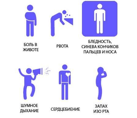 Признаки панкреатита
