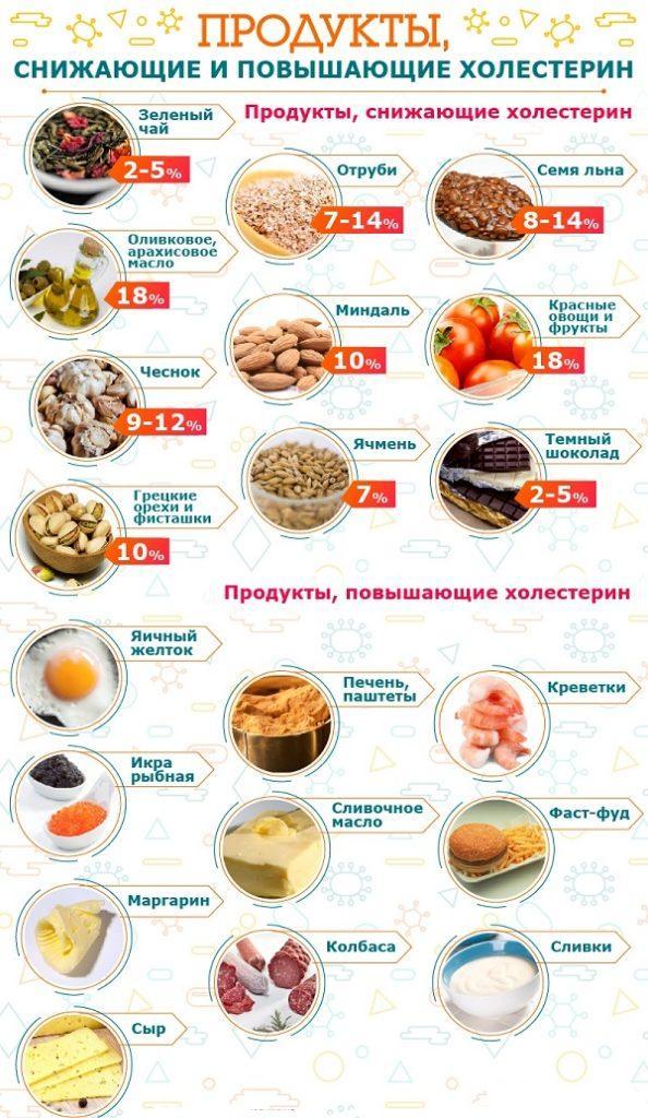Продукты повышающие и понижающие холестерин