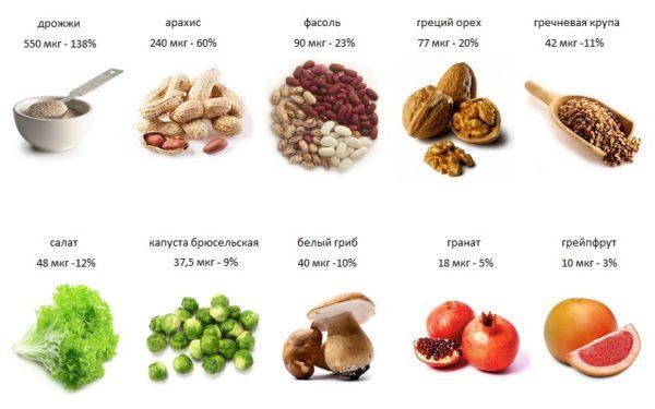 Продукты с высоким содержанием фолиевой кислоты