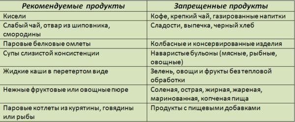 Рекомендуемые и запрещенные продукты