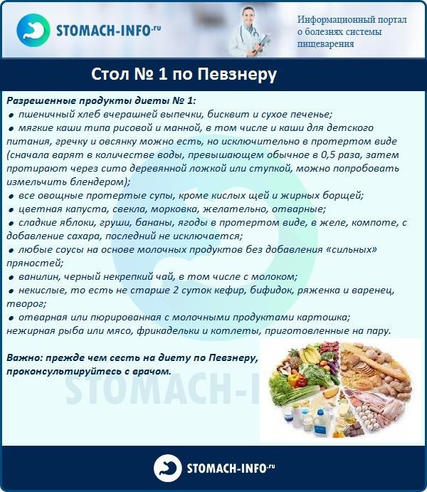 Гастроэнтерология список диета