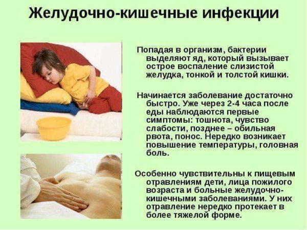 Симптомы желудочно-кишечных инфекций