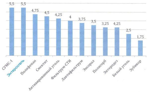 Сравнение эффективности энтеросорбентов