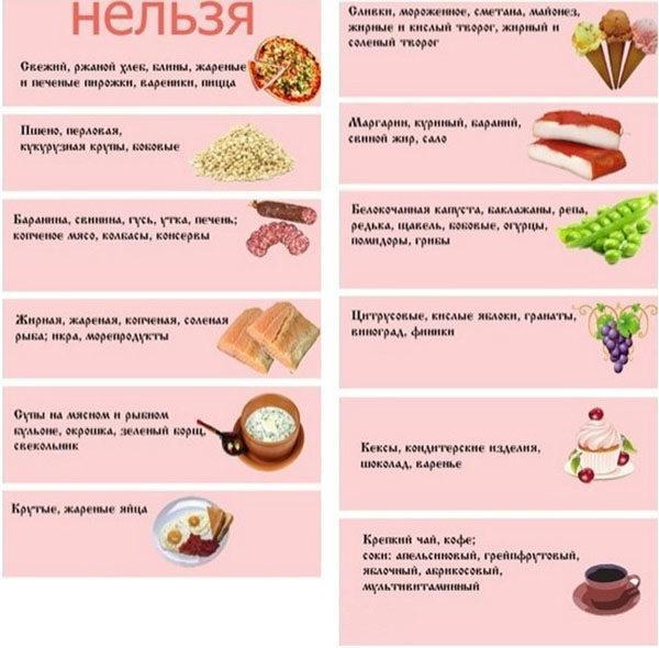 Вредные продукты при панкреатите и холецистите