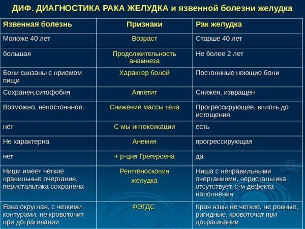 Язвенная болезнь желудка и 12-перстной кишки, диф. диагностика