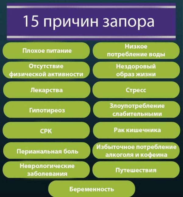 15 причин возникновения запора
