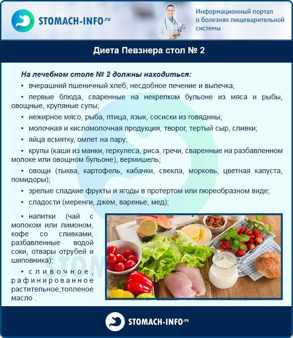 Диета Номер 1 Что Можно. Лечебная диета «Стол 1»: особенности питания при язвенной болезни желудка
