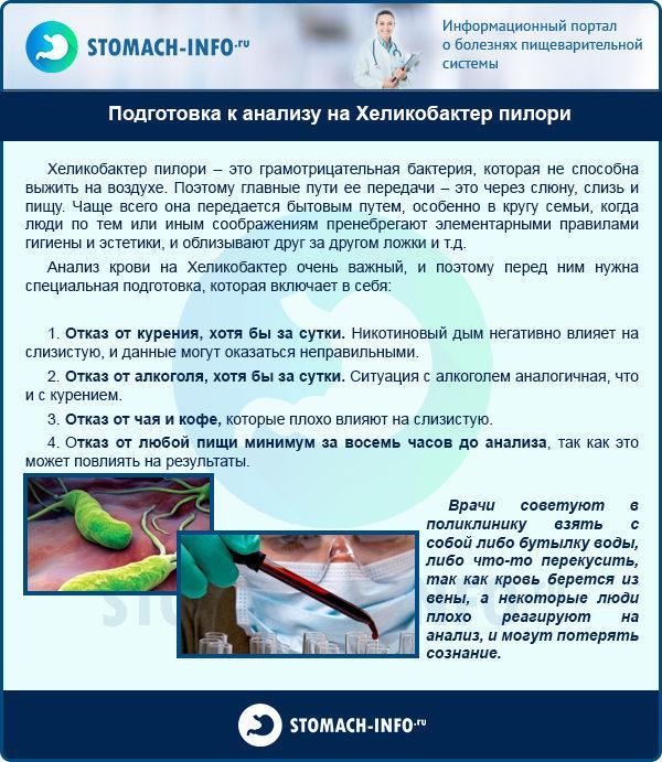 Подготовка к анализу на Хеликобактер пилори