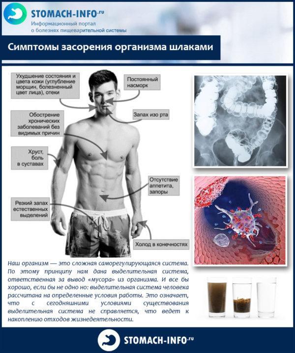 Симптомы засорения организма шлаками
