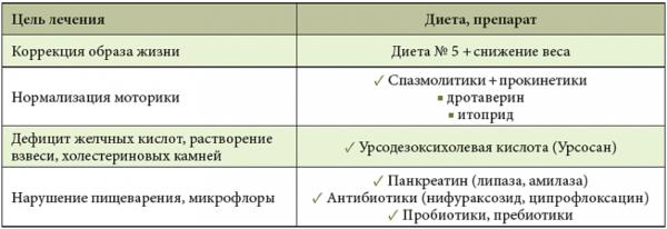 Цели лечения холестаза