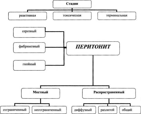 Типы и этапы перитонита