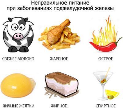 Продукты, причиняющие вред поджелудочной железе