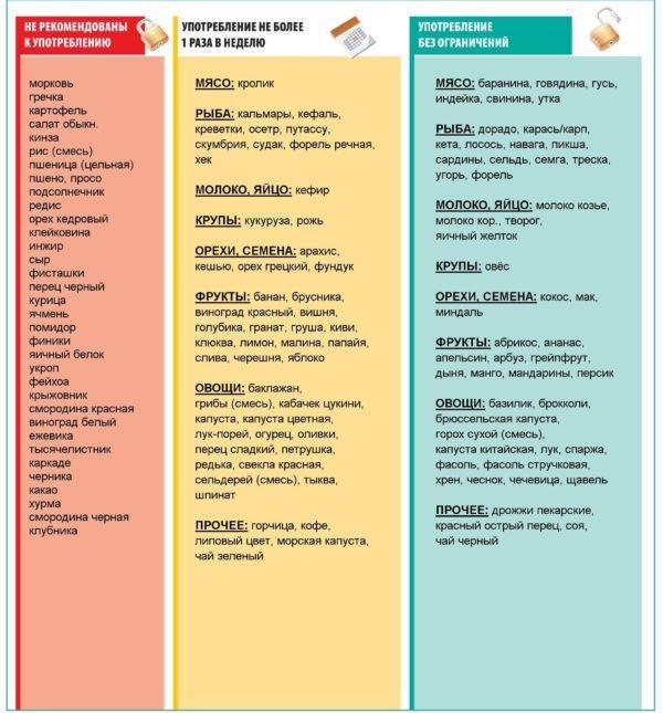Употребление продуктов при пищевой аллергии