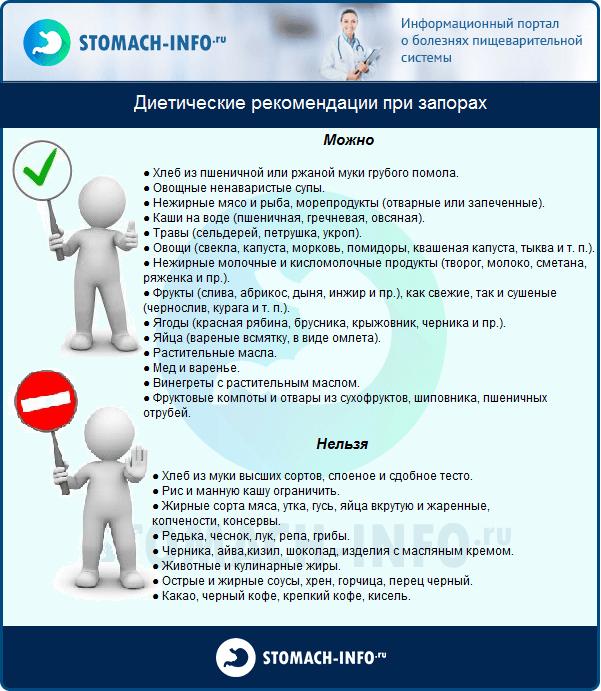 Диетические рекомендации при запорах
