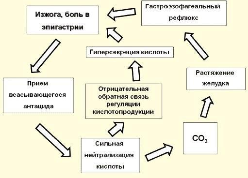 Порочный круг: применение антацидов — препаратов, которые нейтрализуют кислоту, в конечном счёте снова приводит к изжоге