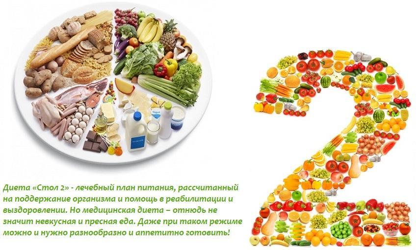 Диета Номер 2 Стол Номер 2. Что можно и нельзя на диете номер 2, меню на неделю с рецептами