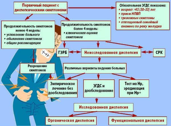 Диагностика диспепсии