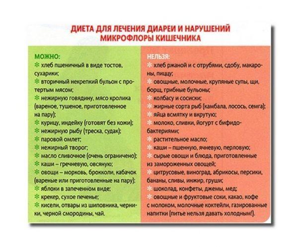 Диета для лечения диареи и нарушений микрофлоры кишечника