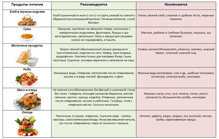 Какую Рыбу Можно При Диете 6. Лечебная диета «Стол 6»: особенности питания при подагре и мочекаменной болезни