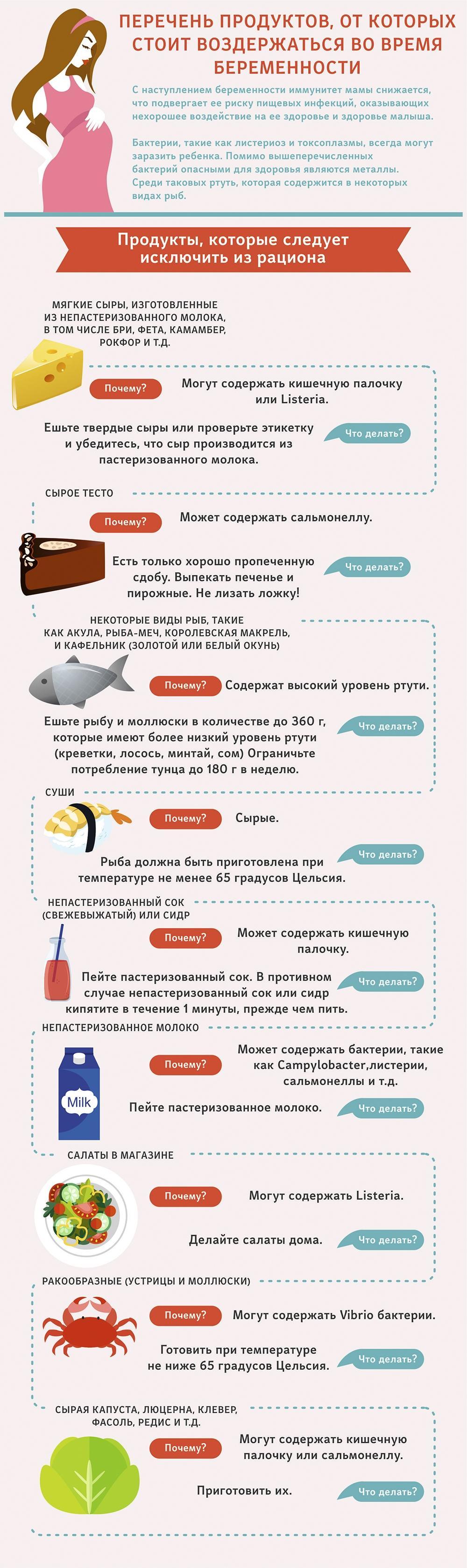 Какие продукты нельзя во время беременности