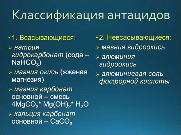Классификация антацидов