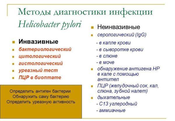 Методы диагностики инфекции