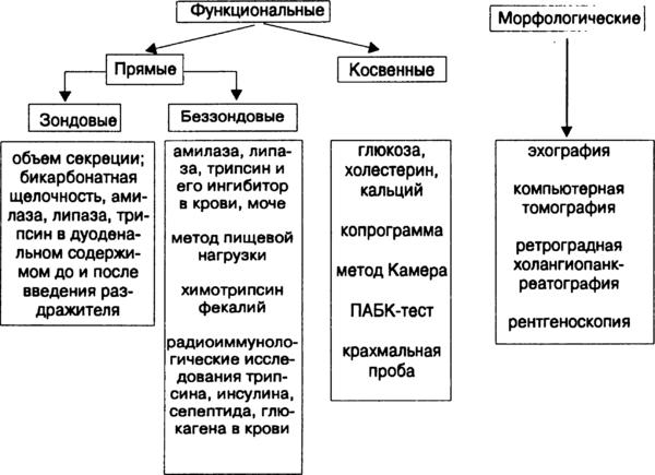 Методы диагностики заболеваний поджелудочной железы