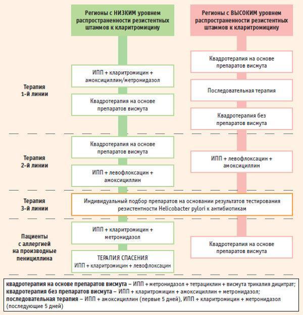 Методы терапии при гастродуодените