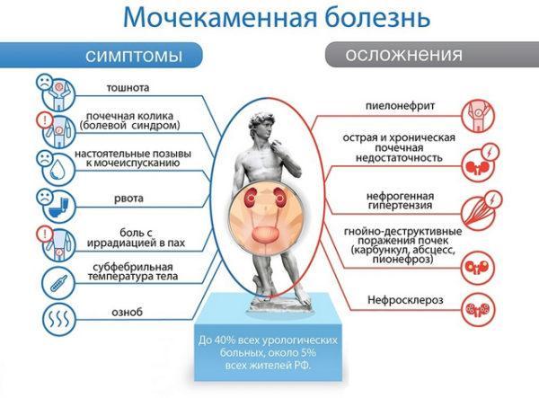 Боль в левом боку внизу живота (ноющая, резкая) у мужчины: причины, симптомы