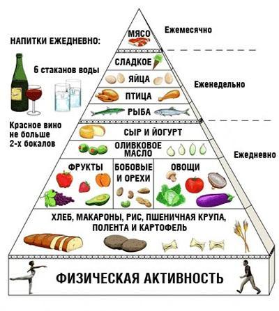Пирамида питания при гастрите