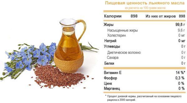 Пищевая ценность льняного масла