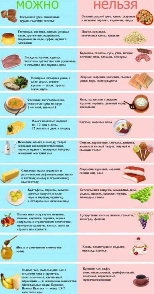Подробный список продуктов при воспалении поджелудочной железы