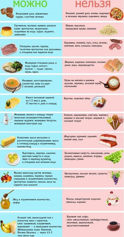 Полезные продукты для поджелудочной железы таблица