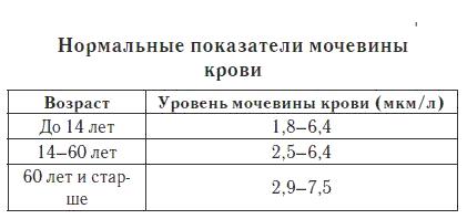 Показатели мочевины крови