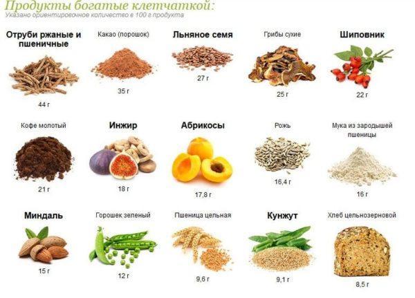 Полезные продукты при дивертикулезе с высоким содержанием клетчатки
